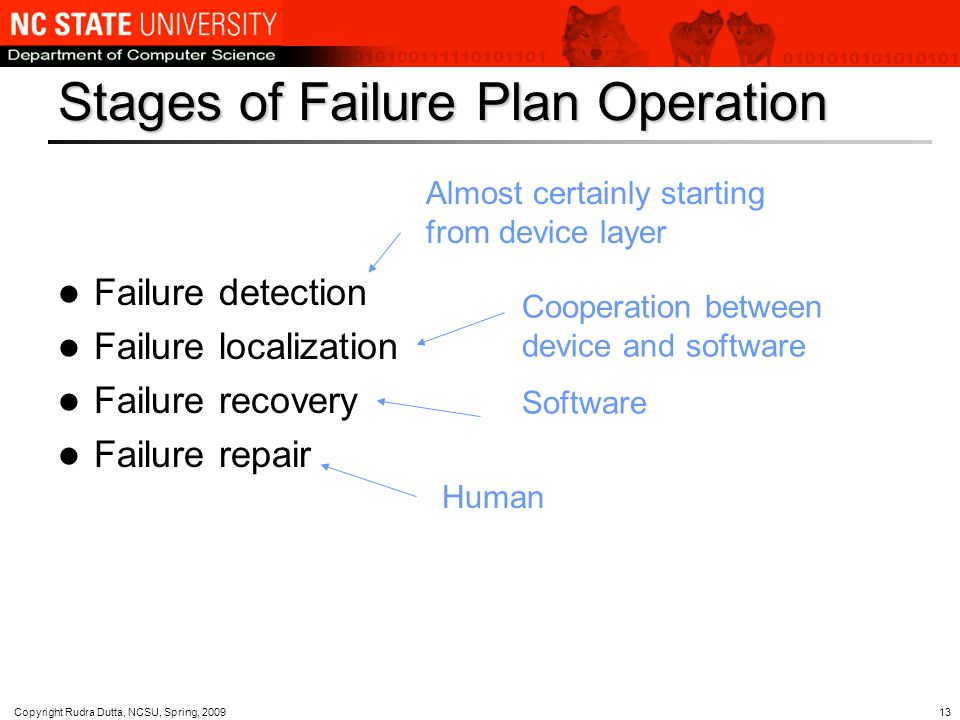 Copyright Rudra Dutta, NCSU, Spring, Stages of Failure Plan Operation Failure detection Failure localization Failure recovery Failure repair Almost certainly starting from device layer Cooperation between device and software Software Human
