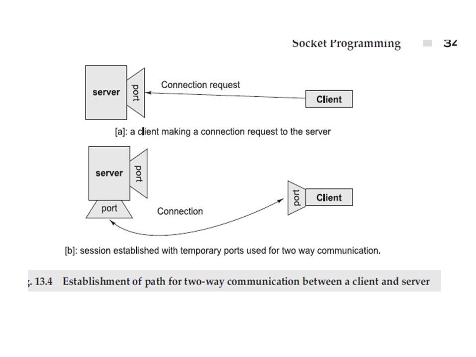 slide_5 socket programming client server communication at a basic level socket programming diagram at gsmx.co