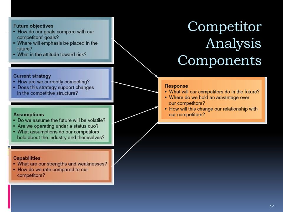 competitor analysis of dahlie essay Learning about your top competitors can provide you here are 4 competitive analysis tools results to 4 cool competitive analysis tools every digital marketer.