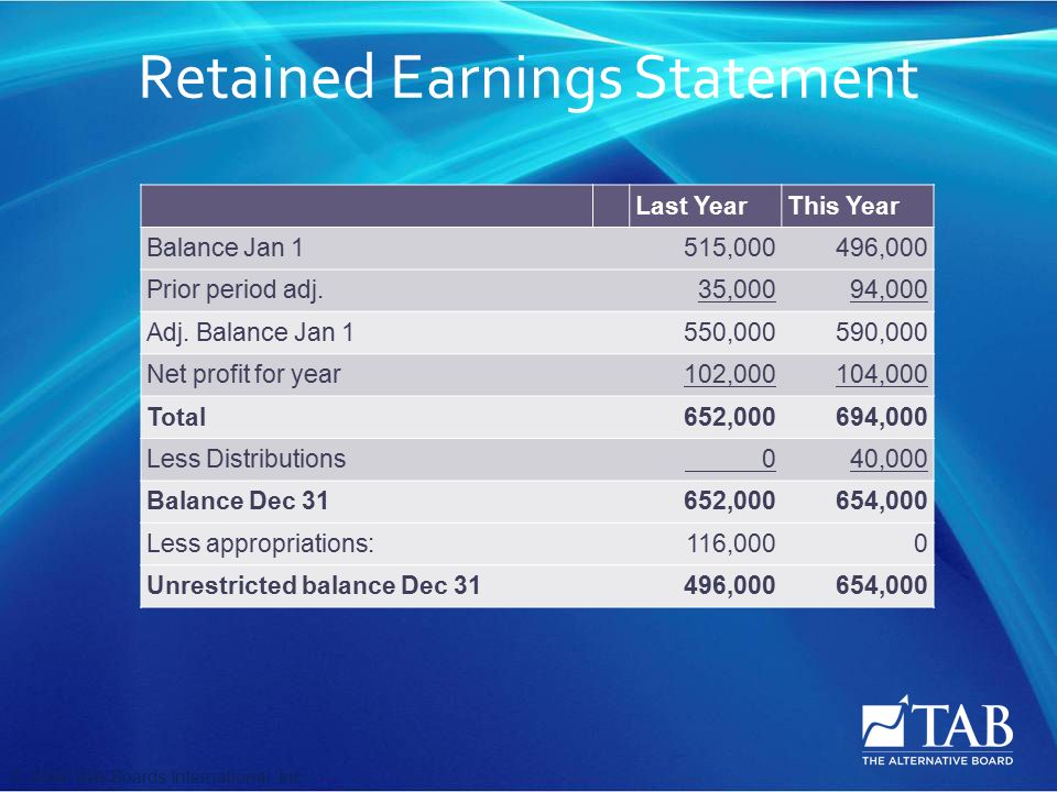 © 2008 TAB Boards International, Inc Retained Earnings Statement Last YearThis Year Balance Jan 1 515,000496,000 Prior period adj.35,00094,000 Adj.