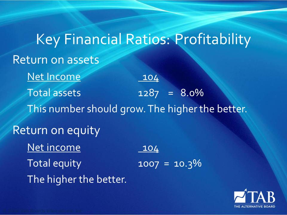 © 2008 TAB Boards International, Inc Key Financial Ratios: Profitability Return on assets Net Income 104 Total assets1287 = 8.0% This number should grow.