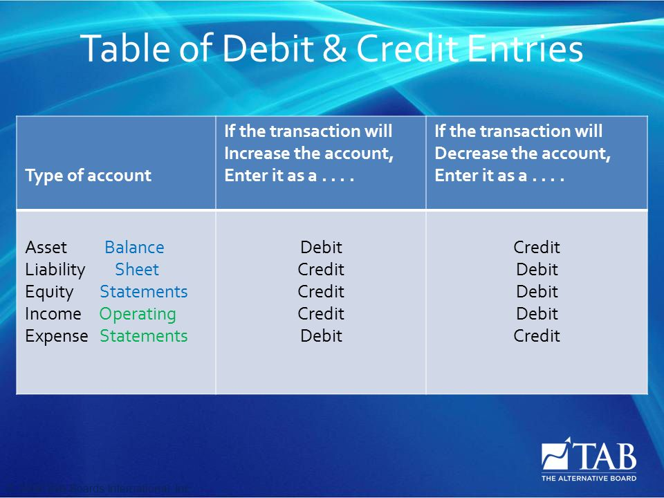 © 2008 TAB Boards International, Inc Table of Debit & Credit Entries Type of account If the transaction will Increase the account, Enter it as a....