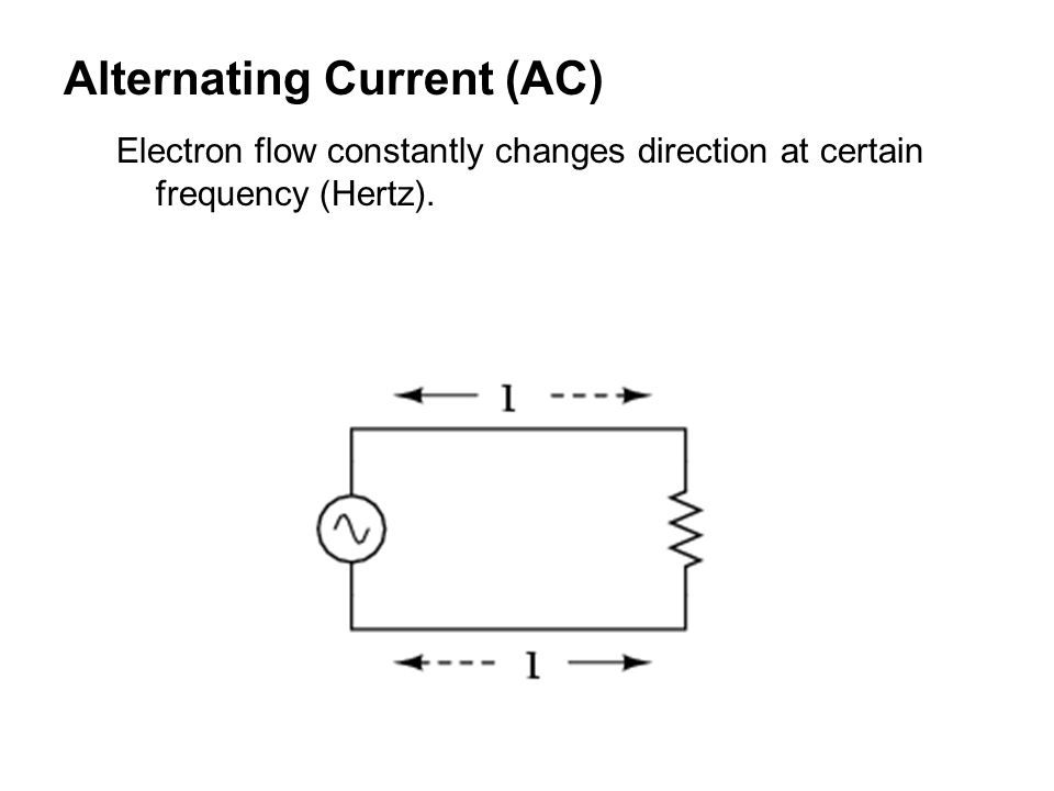 Alternating Current (AC) Electron flow constantly changes direction at certain frequency (Hertz).