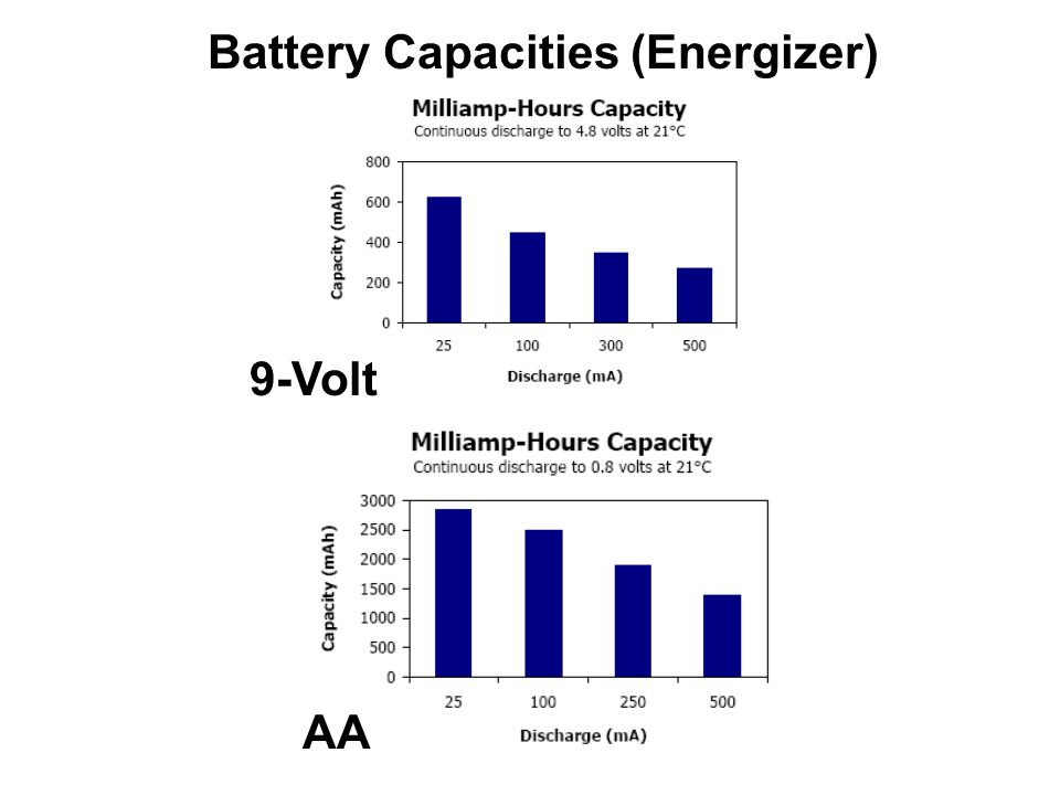 Battery Capacities (Energizer) 9-Volt AA
