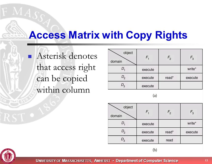 U NIVERSITY OF M ASSACHUSETTS, A MHERST Department of Computer Science 13 Access Matrix with Copy Rights Asterisk denotes that access right can be copied within column