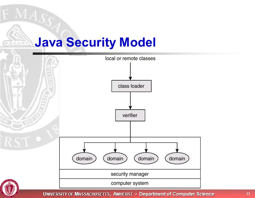 U NIVERSITY OF M ASSACHUSETTS, A MHERST Department of Computer Science 33 Java Security Model
