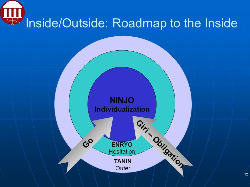 Inside/Outside: Roadmap to the Inside 12 TANIN Outer ENRYO Hesitation NINJO Individualization Go Giri – Obligation