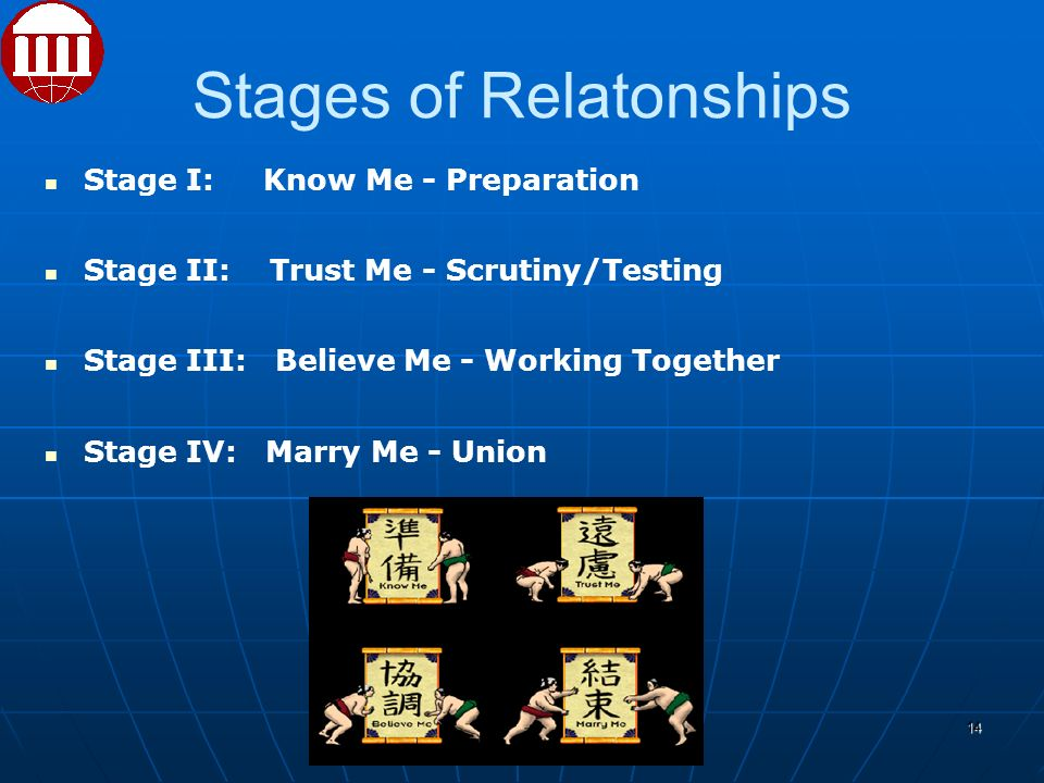 Stages of Relatonships Stage I: Know Me - Preparation Stage II: Trust Me - Scrutiny/Testing Stage III: Believe Me - Working Together Stage IV: Marry Me - Union 14