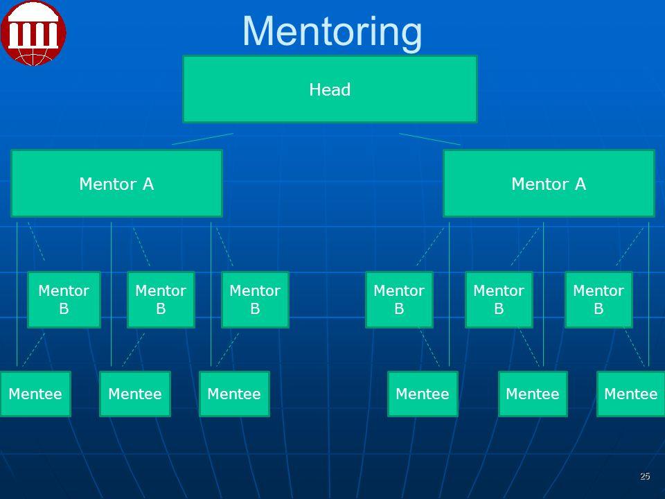 Mentoring Head Mentor A Mentee Mentor B 25