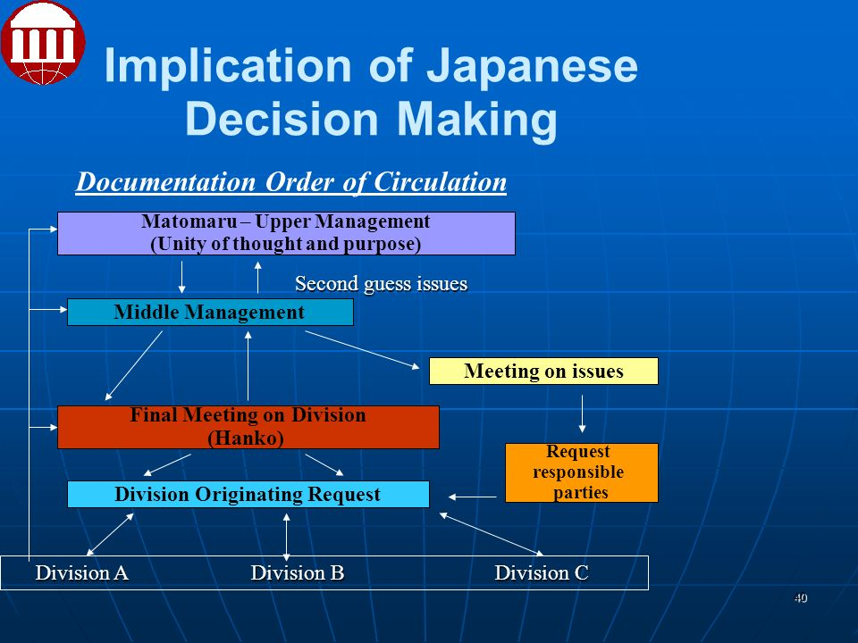 Implication of Japanese Decision Making 40 Documentation Order of Circulation Matomaru – Upper Management (Unity of thought and purpose) Middle Management Final Meeting on Division (Hanko) Division Originating Request Meeting on issues Request responsible parties Division A Division B Division C Division A Division B Division C Second guess issues