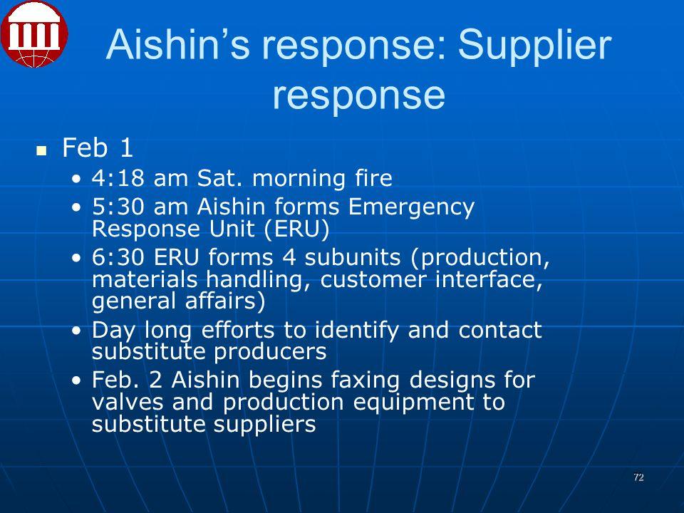 Aishin's response: Supplier response Feb 1 4:18 am Sat.