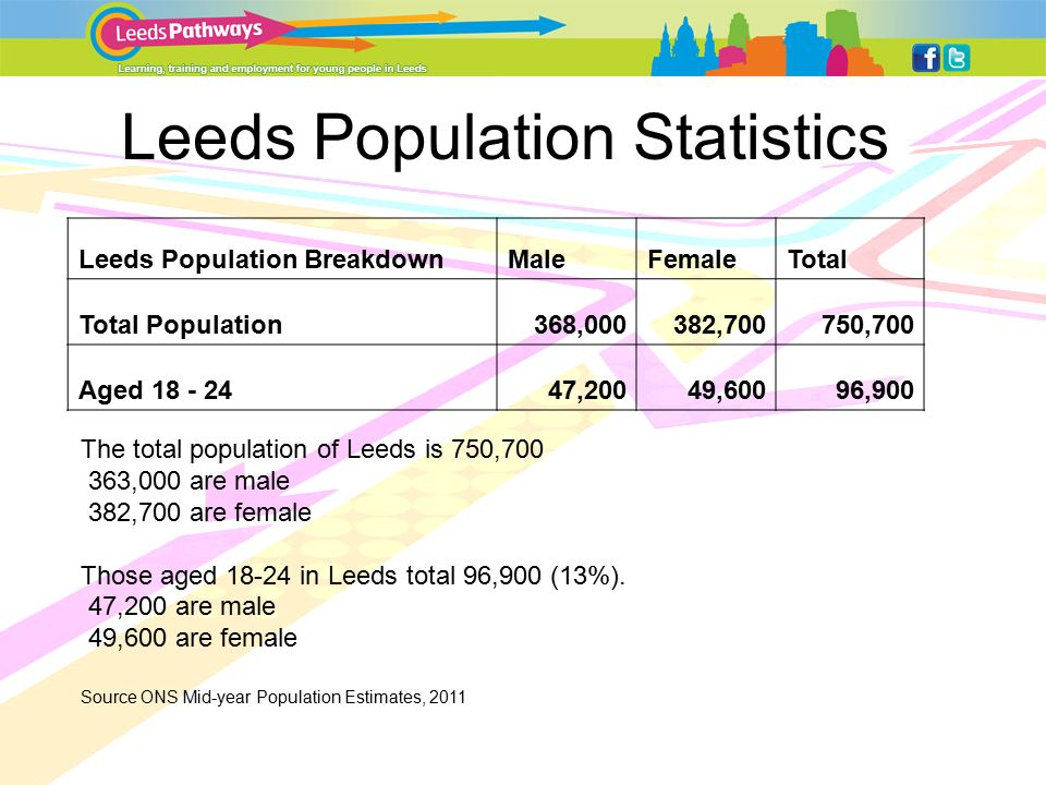 Leeds Population Statistics Leeds Population BreakdownMaleFemaleTotal Total Population368,000382,700750,700 Aged ,20049,60096,900 The total population of Leeds is 750, ,000 are male 382,700 are female Those aged in Leeds total 96,900 (13%).