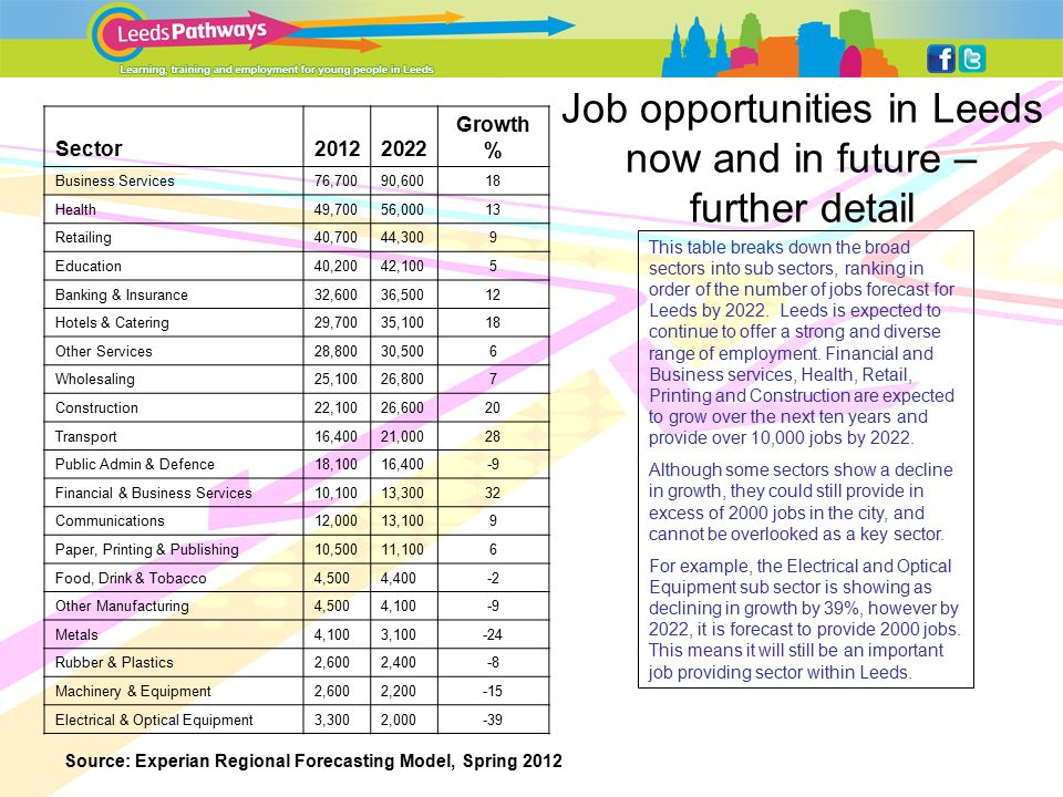 Job opportunities in Leeds now and in future – further detail Sector Growth % Business Services76,70090,60018 Health49,70056,00013 Retailing40,70044,3009 Education40,20042,1005 Banking & Insurance32,60036,50012 Hotels & Catering29,70035,10018 Other Services28,80030,5006 Wholesaling25,10026,8007 Construction22,10026,60020 Transport16,40021,00028 Public Admin & Defence18,10016,400-9 Financial & Business Services10,10013,30032 Communications12,00013,1009 Paper, Printing & Publishing10,50011,1006 Food, Drink & Tobacco4,5004,400-2 Other Manufacturing4,5004,100-9 Metals4,1003, Rubber & Plastics2,6002,400-8 Machinery & Equipment2,6002, Electrical & Optical Equipment3,3002, This table breaks down the broad sectors into sub sectors, ranking in order of the number of jobs forecast for Leeds by 2022.