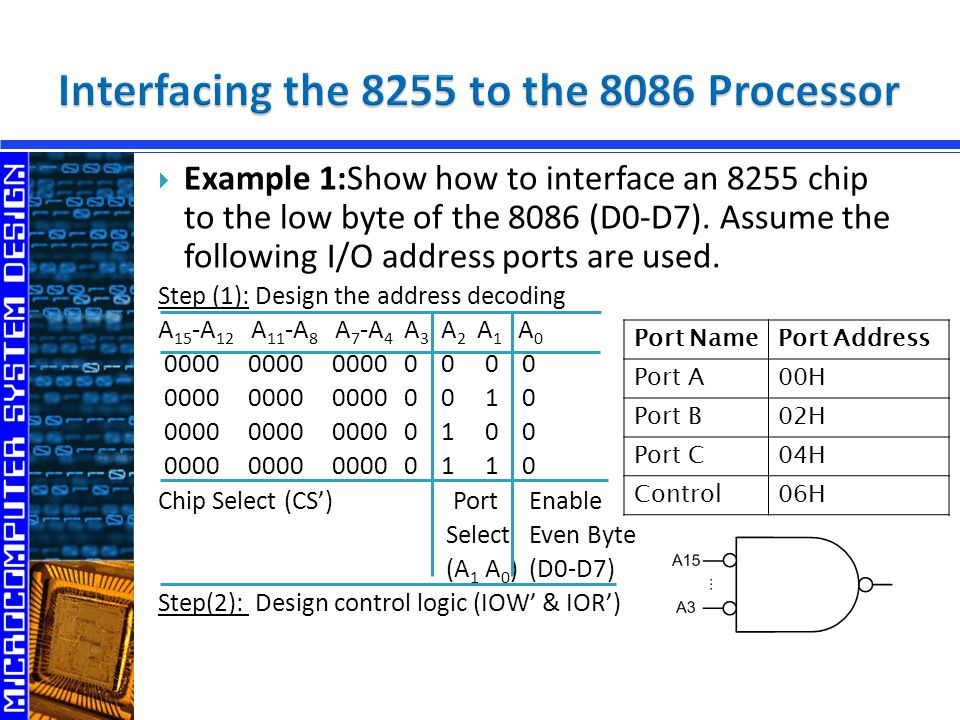  Example 1:Show how to interface an 8255 chip to the low byte of the 8086 (D0-D7).