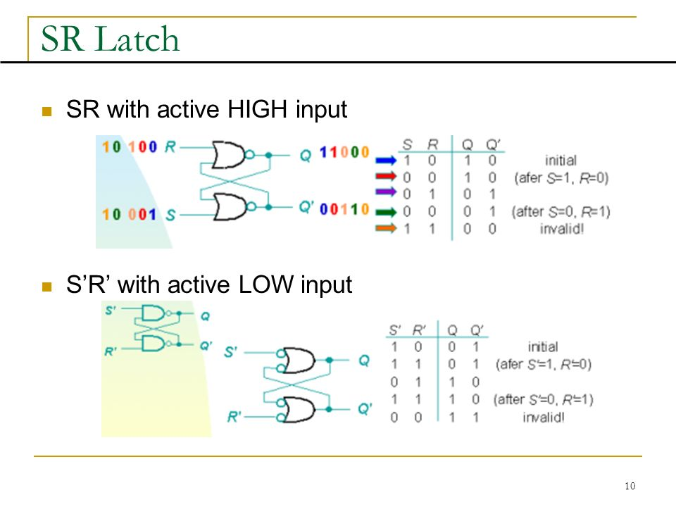 10 SR Latch SR with active HIGH input S'R' with active LOW input
