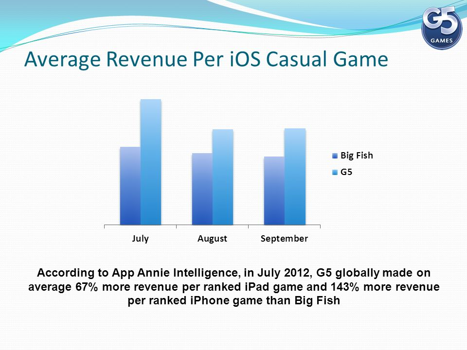 Average Revenue Per iOS Casual Game According to App Annie Intelligence, in July 2012, G5 globally made on average 67% more revenue per ranked iPad game and 143% more revenue per ranked iPhone game than Big Fish