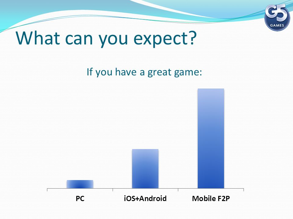 What can you expect If you have a great game: