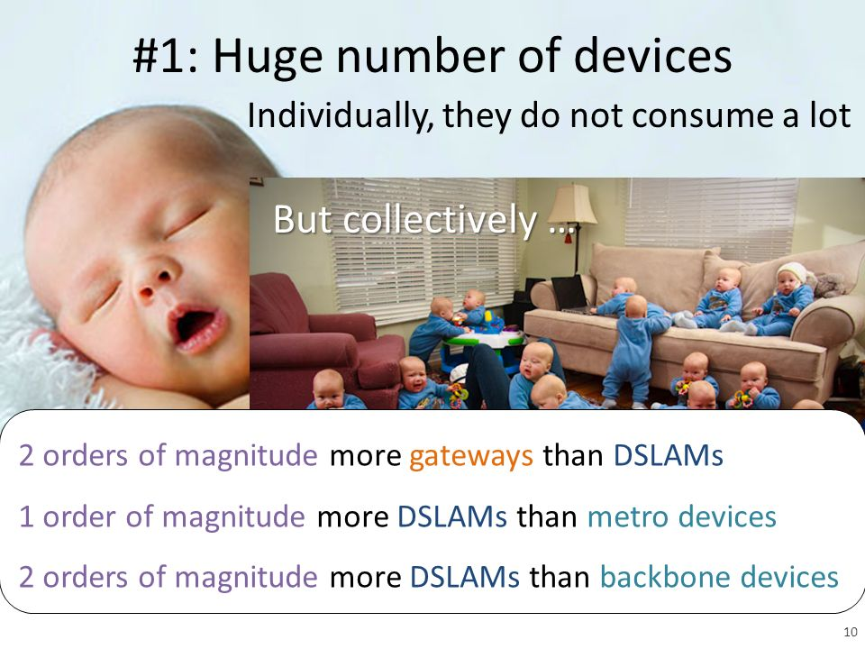 Individually, they do not consume a lot #1: Huge number of devices PhotoBlackburn But collectively … 2 orders of magnitude more gateways than DSLAMs 1 order of magnitude more DSLAMs than metro devices 2 orders of magnitude more DSLAMs than backbone devices 10