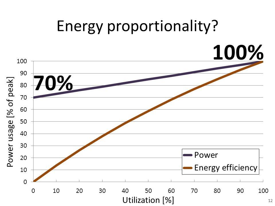 Energy proportionality 100% 70% 12