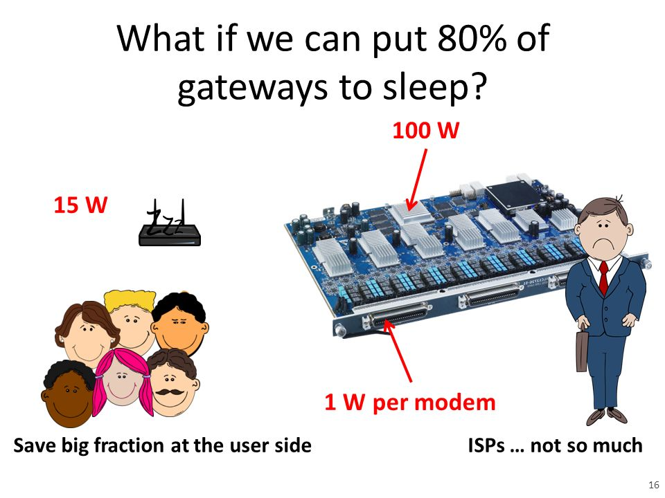 What if we can put 80% of gateways to sleep.