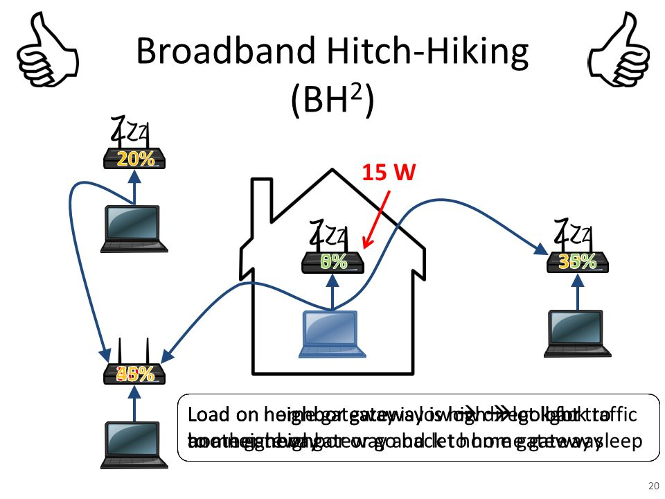 Broadband Hitch-Hiking (BH 2 ) Load on home gateway is low  direct light traffic to a neighbor gateway and let home gateway sleep Load on neighbor gateway is low  look for another neighbor or go back to home gateway Load on neighbor gateway is high  go back to home gateway 20 15 W