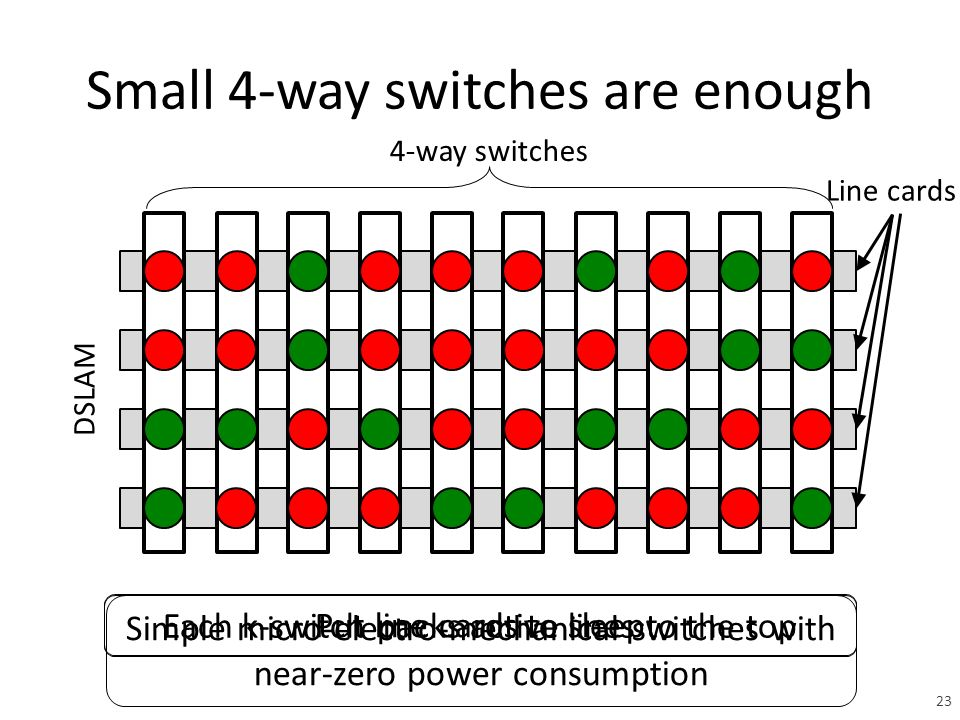 Small 4-way switches are enough Each k-switch packs active lines to the top DSLAM Line cards Put line cards to sleep Simple micro-electro-mechanical switches with near-zero power consumption 4-way switches 23