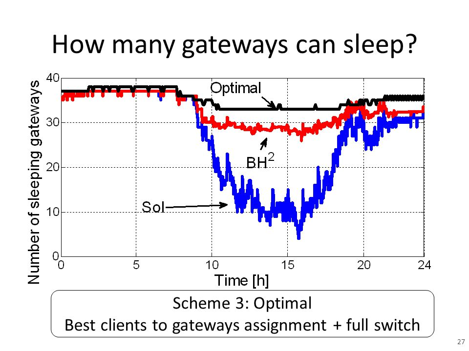 How many gateways can sleep Scheme 3: Optimal Best clients to gateways assignment + full switch 27