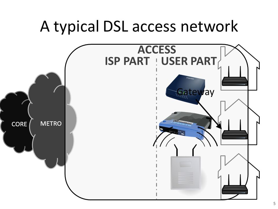 A typical DSL access network CORE METRO Gateway 5 USER PARTISP PART ACCESS