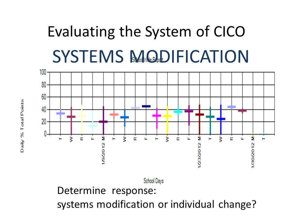 Evaluating the System of CICO Determine response: systems modification or individual change.