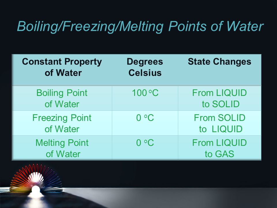 Boiling/Freezing/Melting Points of Water
