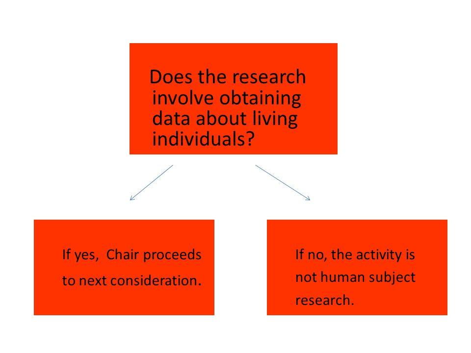Does the research involve obtaining data about living individuals.