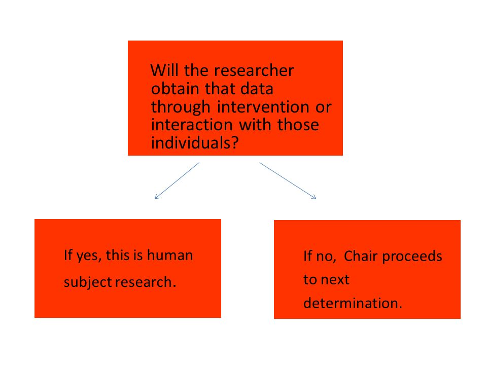 Will the researcher obtain that data through intervention or interaction with those individuals.