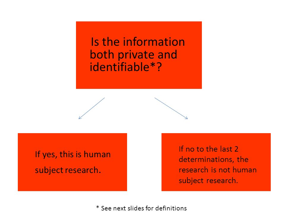 Is the information both private and identifiable*.