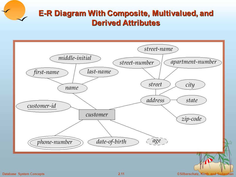 ©Silberschatz, Korth and Sudarshan2.11Database System Concepts E-R Diagram With Composite, Multivalued, and Derived Attributes