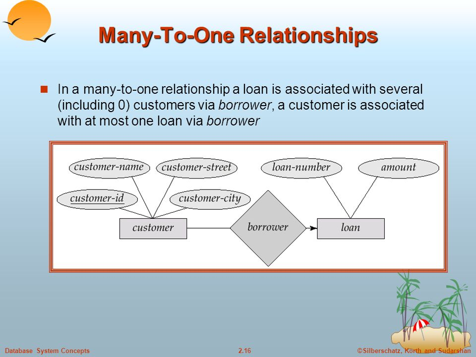 ©Silberschatz, Korth and Sudarshan2.16Database System Concepts Many-To-One Relationships In a many-to-one relationship a loan is associated with several (including 0) customers via borrower, a customer is associated with at most one loan via borrower