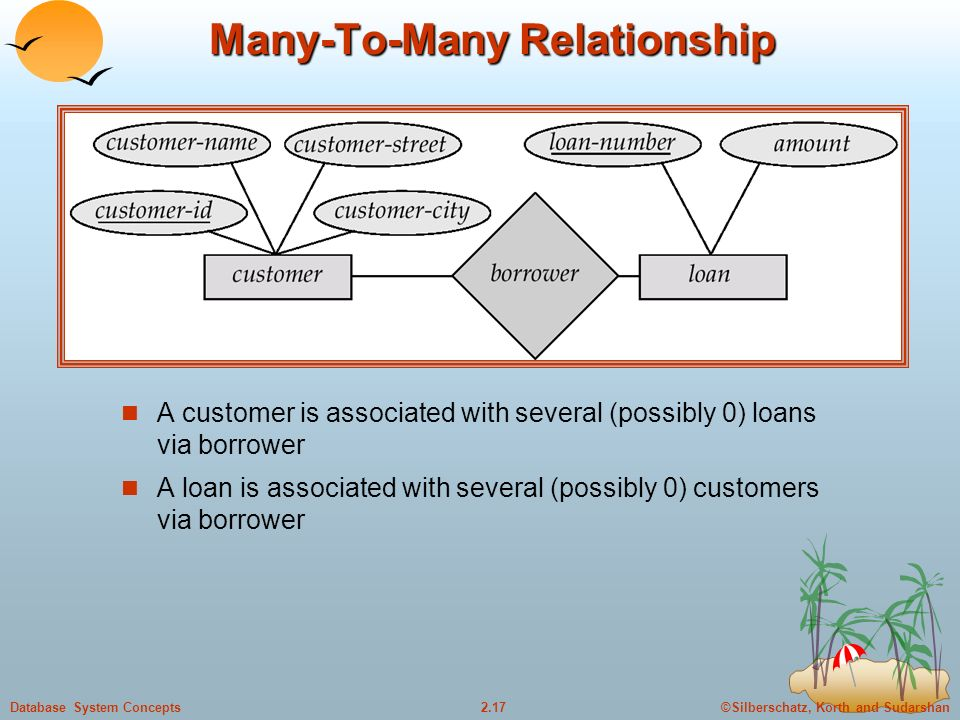 ©Silberschatz, Korth and Sudarshan2.17Database System Concepts Many-To-Many Relationship A customer is associated with several (possibly 0) loans via borrower A loan is associated with several (possibly 0) customers via borrower