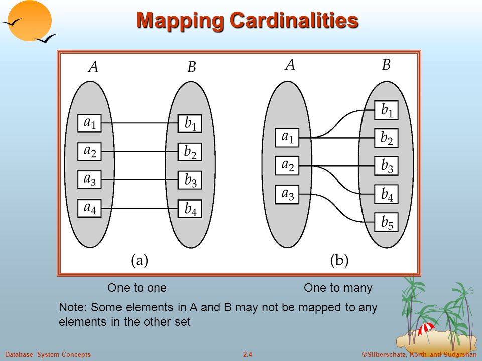 ©Silberschatz, Korth and Sudarshan2.4Database System Concepts Mapping Cardinalities One to oneOne to many Note: Some elements in A and B may not be mapped to any elements in the other set