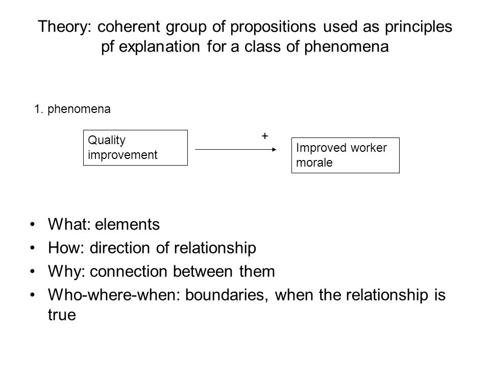 Theory: coherent group of propositions used as principles pf explanation for a class of phenomena What: elements How: direction of relationship Why: connection between them Who-where-when: boundaries, when the relationship is true 1.