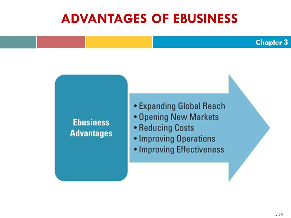 Chapter 3 3-16 ADVANTAGES OF EBUSINESS