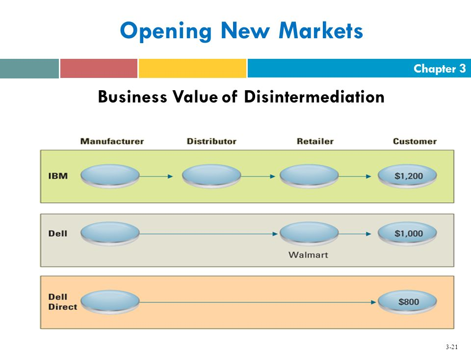Chapter 3 3-21 Opening New Markets Business Value of Disintermediation