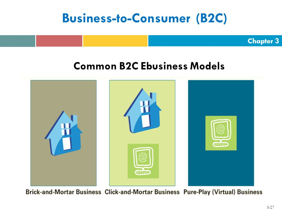 Chapter 3 3-27 Business-to-Consumer (B2C) Common B2C Ebusiness Models