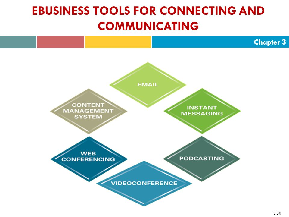 Chapter 3 3-30 EBUSINESS TOOLS FOR CONNECTING AND COMMUNICATING