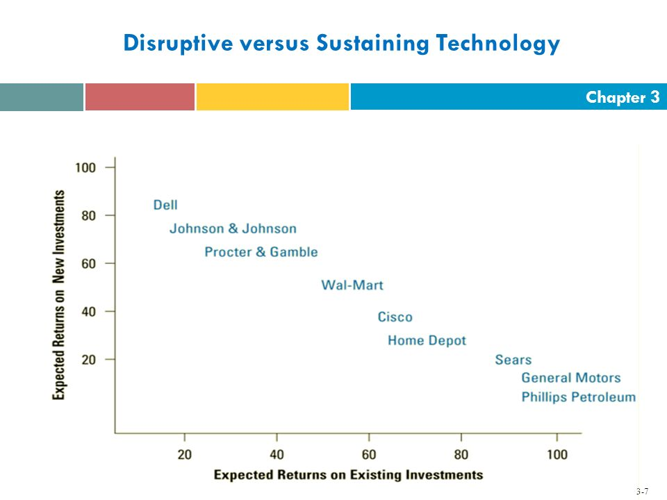 Chapter 3 3-7 Disruptive versus Sustaining Technology