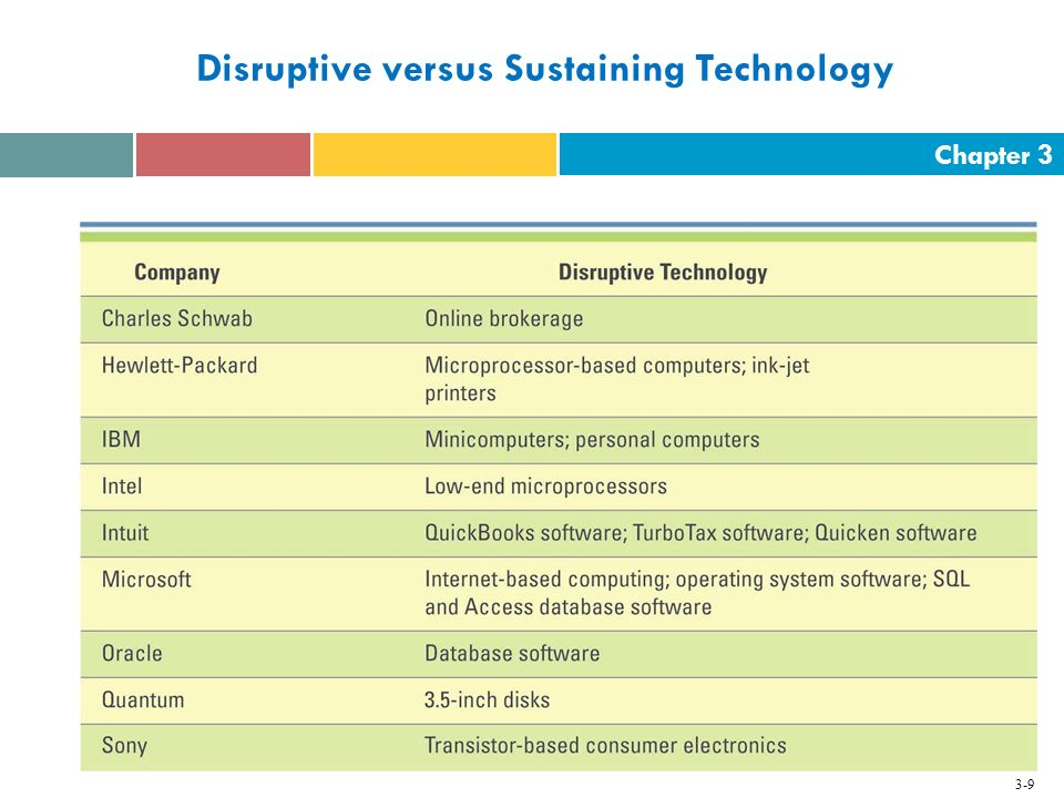 Chapter 3 3-9 Disruptive versus Sustaining Technology
