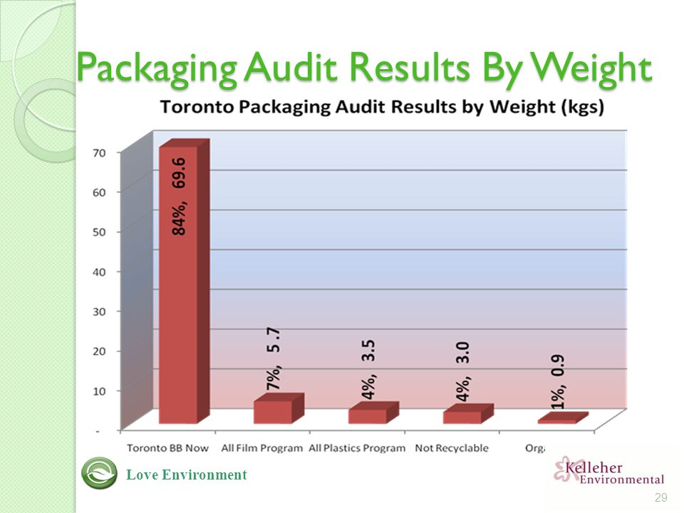 Packaging Audit Results By Weight 29 Love Environment