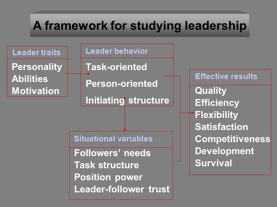A framework for studying leadership Personality Abilities Motivation Leader traits Task-oriented Person-oriented Initiating structure Leader behavior Situational variables Followers' needs Task structure Position power Leader-follower trust Effective results Quality Efficiency Flexibility Satisfaction Competitiveness Development Survival
