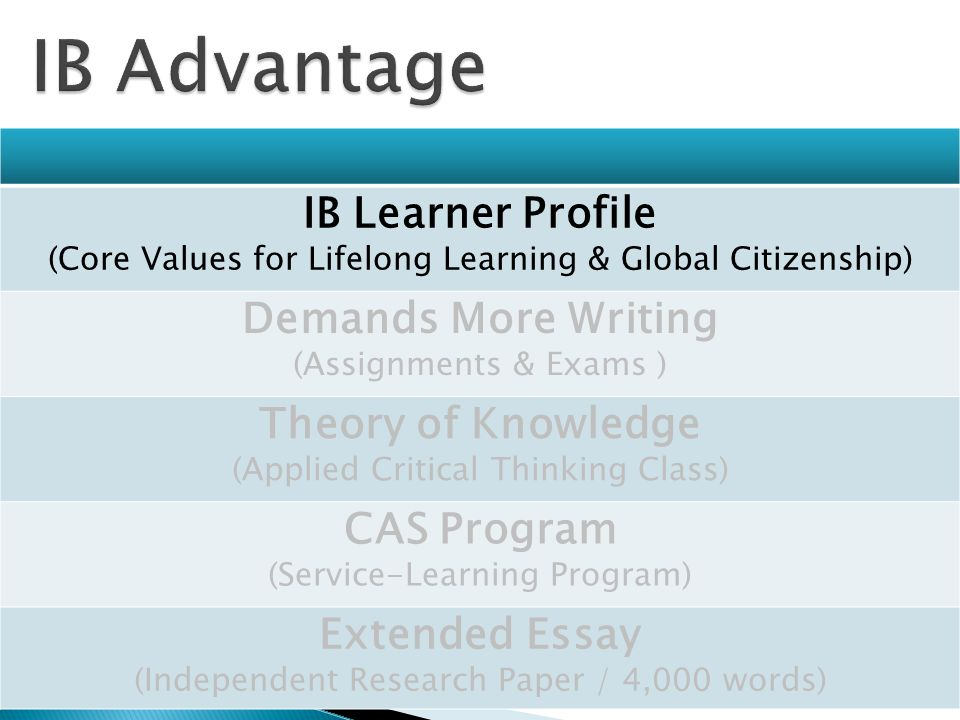 IB Learner Profile (Core Values for Lifelong Learning & Global Citizenship) Demands More Writing (Assignments & Exams ) Theory of Knowledge (Applied Critical Thinking Class) CAS Program (Service-Learning Program) Extended Essay (Independent Research Paper / 4,000 words)