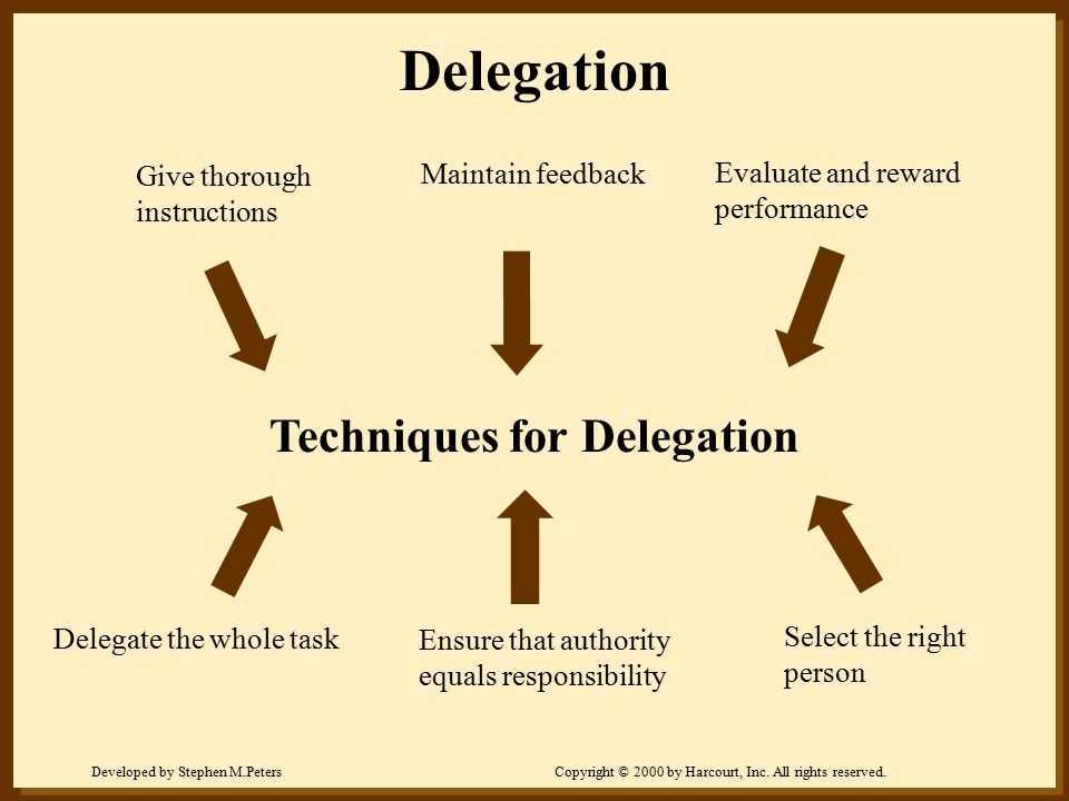 Developed by Stephen M.PetersCopyright © 2000 by Harcourt, Inc. All rights reserved. Techniques for Delegation Give thorough instructions Maintain fee