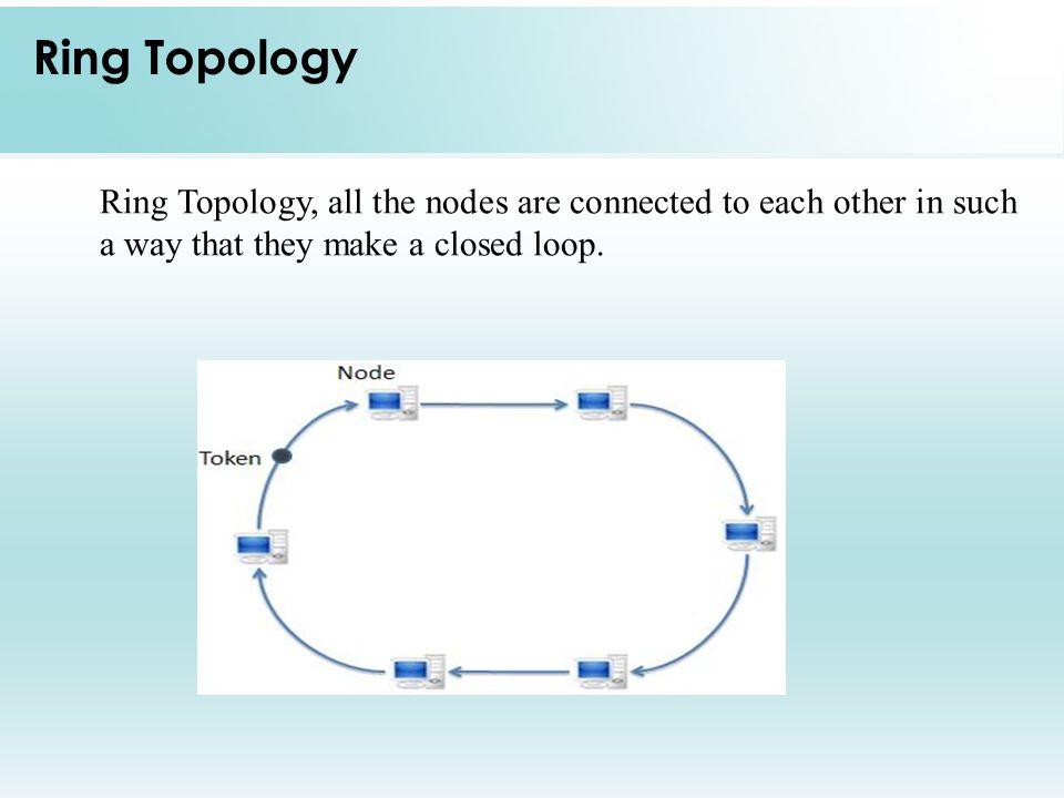 Ring Topology Ring Topology, all the nodes are connected to each other in such a way that they make a closed loop.