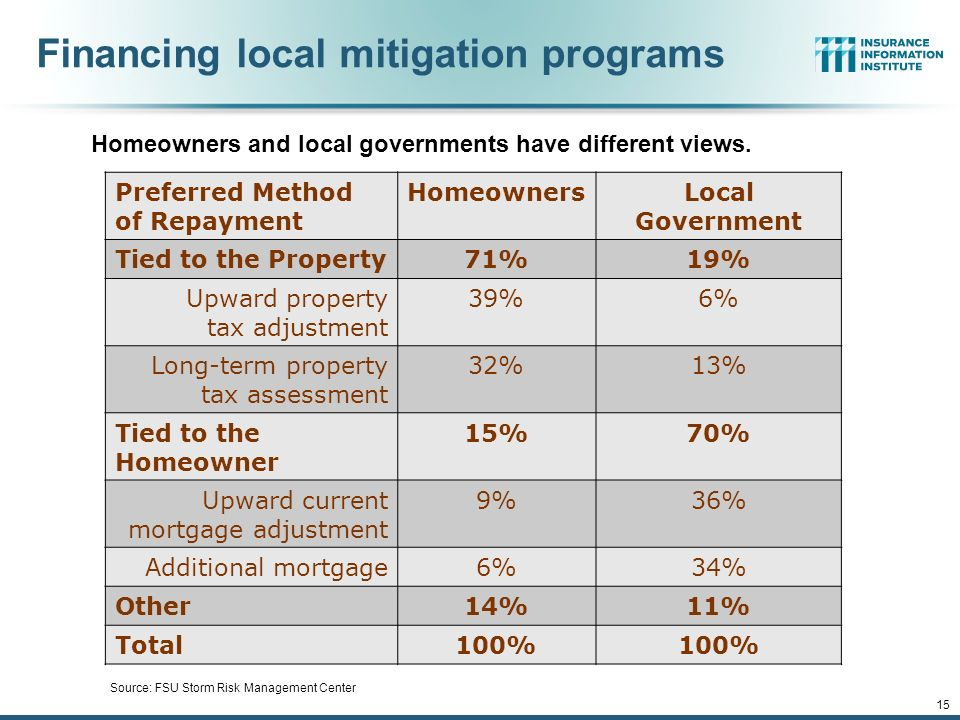 Financing local mitigation programs 15 Preferred Method of Repayment HomeownersLocal Government Tied to the Property71%19% Upward property tax adjustment 39%6% Long-term property tax assessment 32%13% Tied to the Homeowner 15%70% Upward current mortgage adjustment 9%36% Additional mortgage6%34% Other14%11% Total100% Homeowners and local governments have different views.